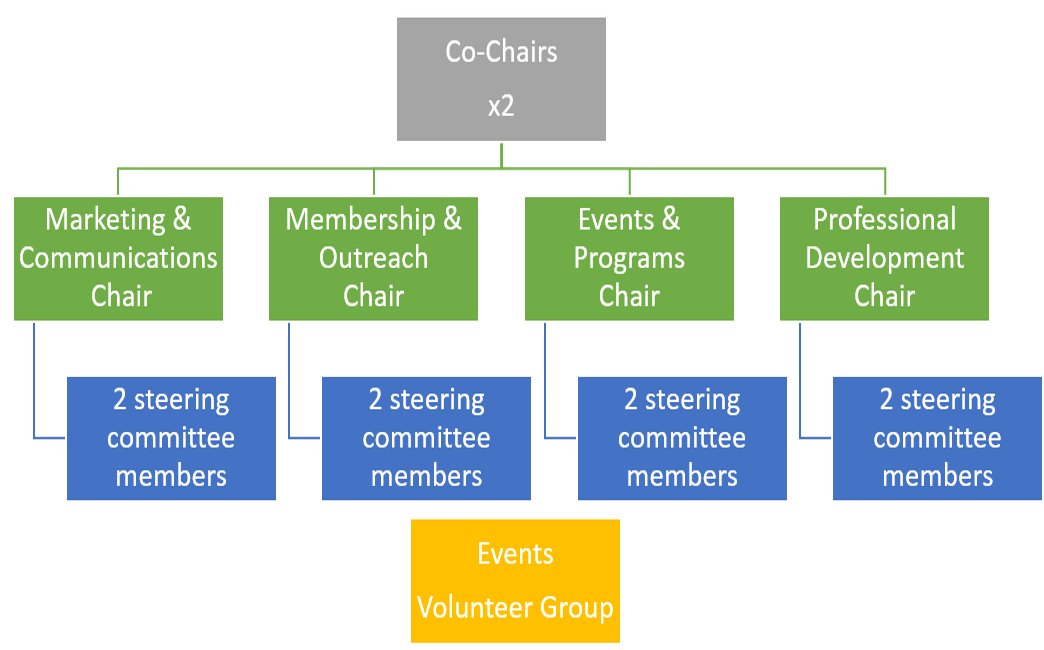 committee org chart