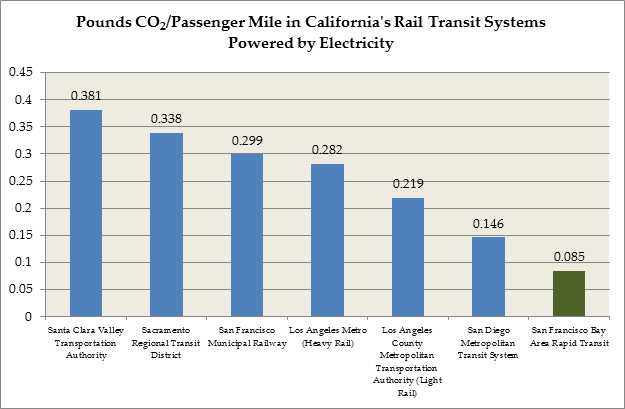 Pounds CO2/Passenger Mile in California's Rail Transit Electric Systems