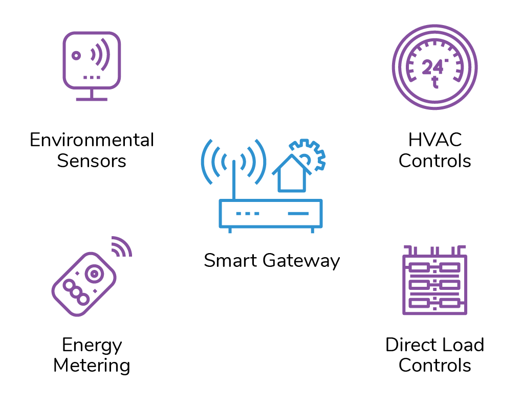 General view of the Wi-Fi-enabled sensors and controls outfitted in Portfolio 2 hotel facilities