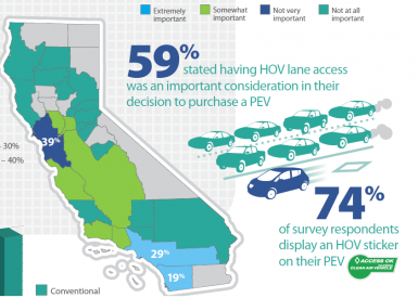Illustration from electric vehicle survey