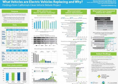 "Poster ""What Vehicles Are Electric Vehicles Replacing and Why?"""
